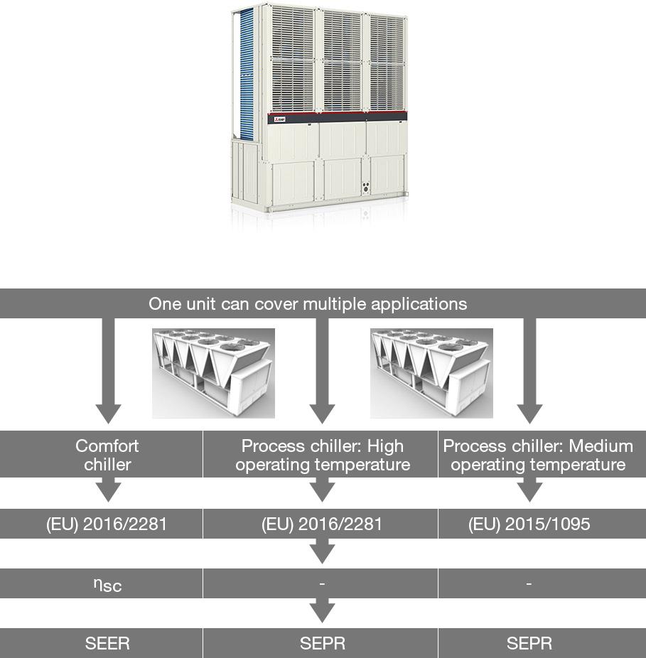 Chillers - Ökodesign-Richtline, ErP-Ecodesign, Mitsubishi